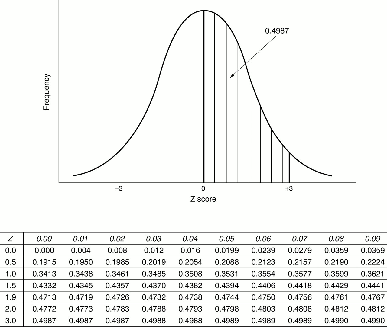 Article 4 an introduction to estimation 1 starting from for Z table normal distribution