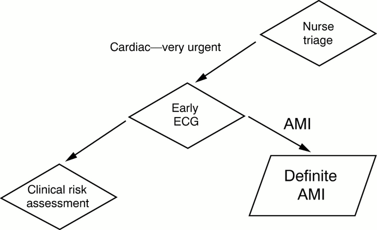 Emergency management of cardiac chest pain: a review