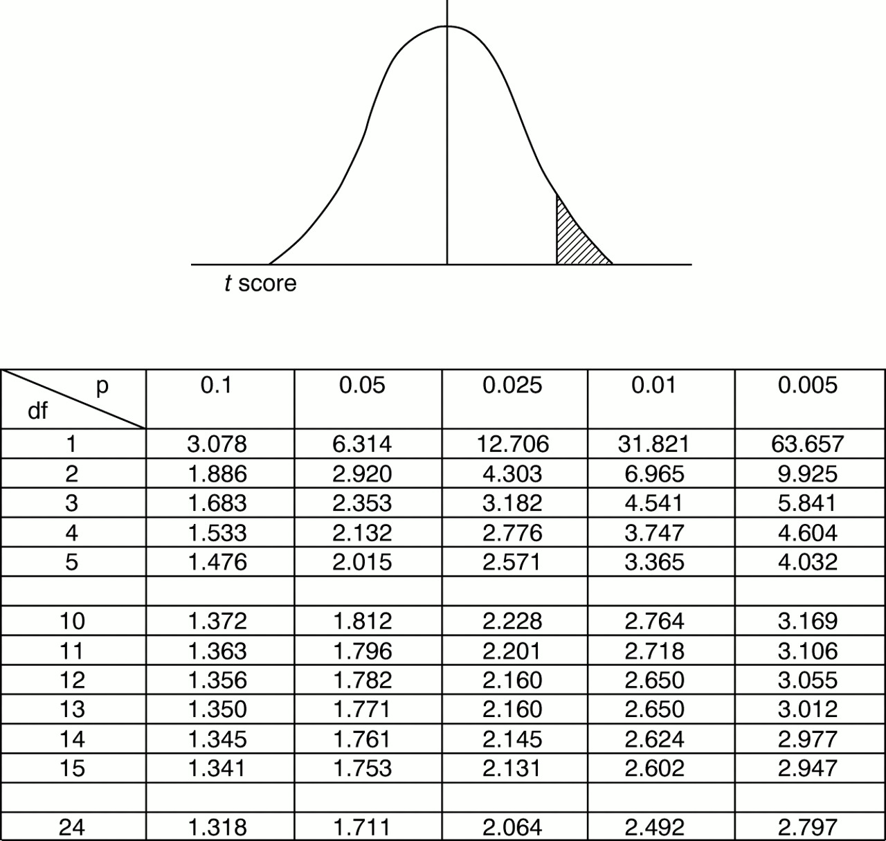 Z test statistic table related keywords suggestions z for T stat table