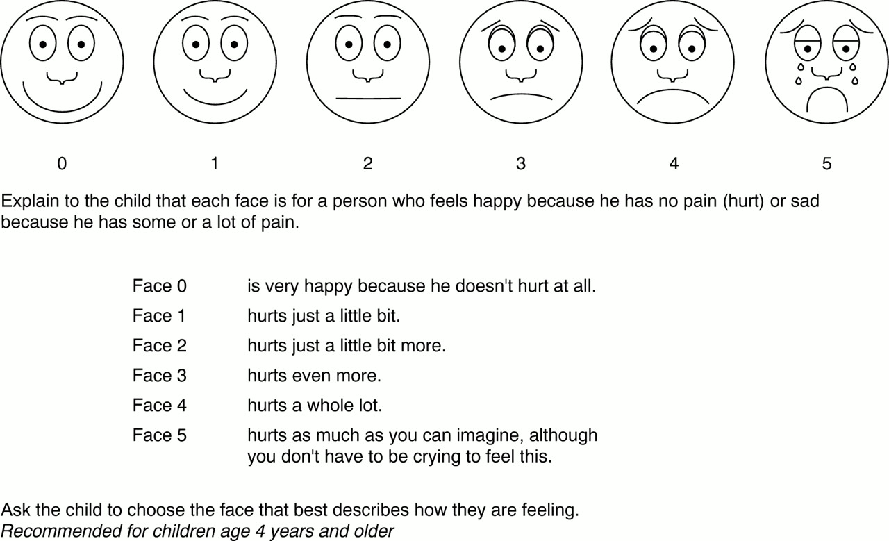 picture about Wong Baker Pain Scale Printable referred to as Enhancing the shipping of gesia towards youngsters within just agony