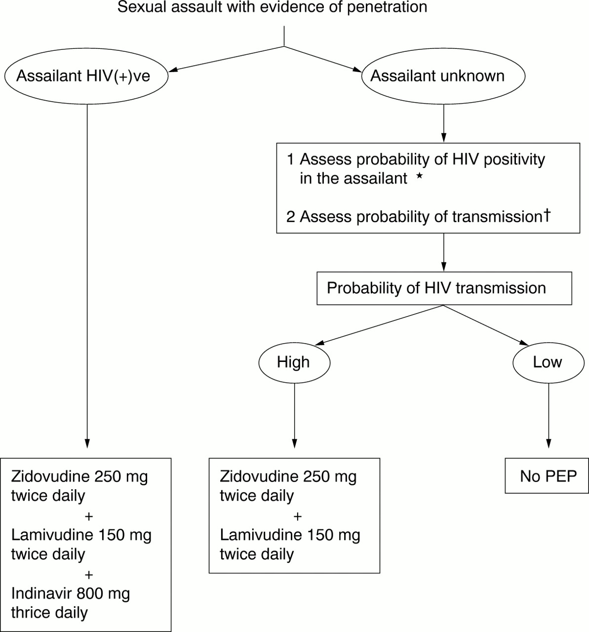 Post-exposure prophylaxis for HIV infection after sexual assault