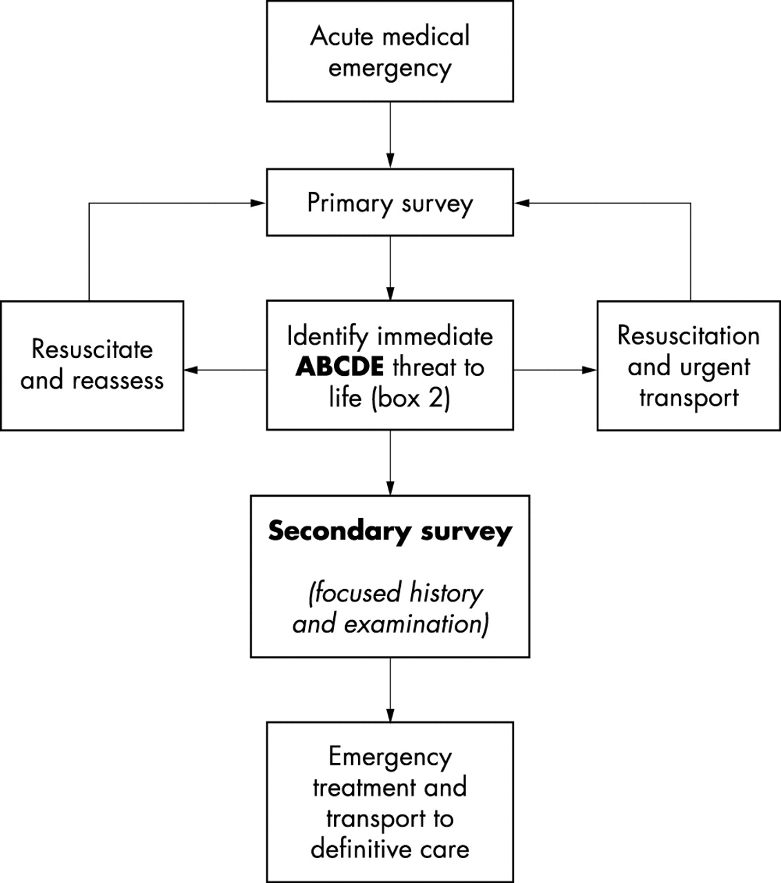The ABC of community emergency care | Emergency Medicine Journal