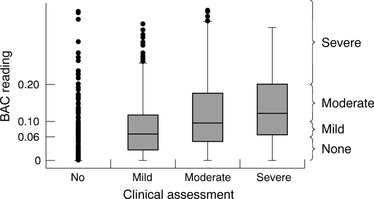 Clinical assessment compared with breathalyser readings in the download figure open in new tab download powerpoint figure 1 distribution of blood alcohol concentration bac fandeluxe Image collections