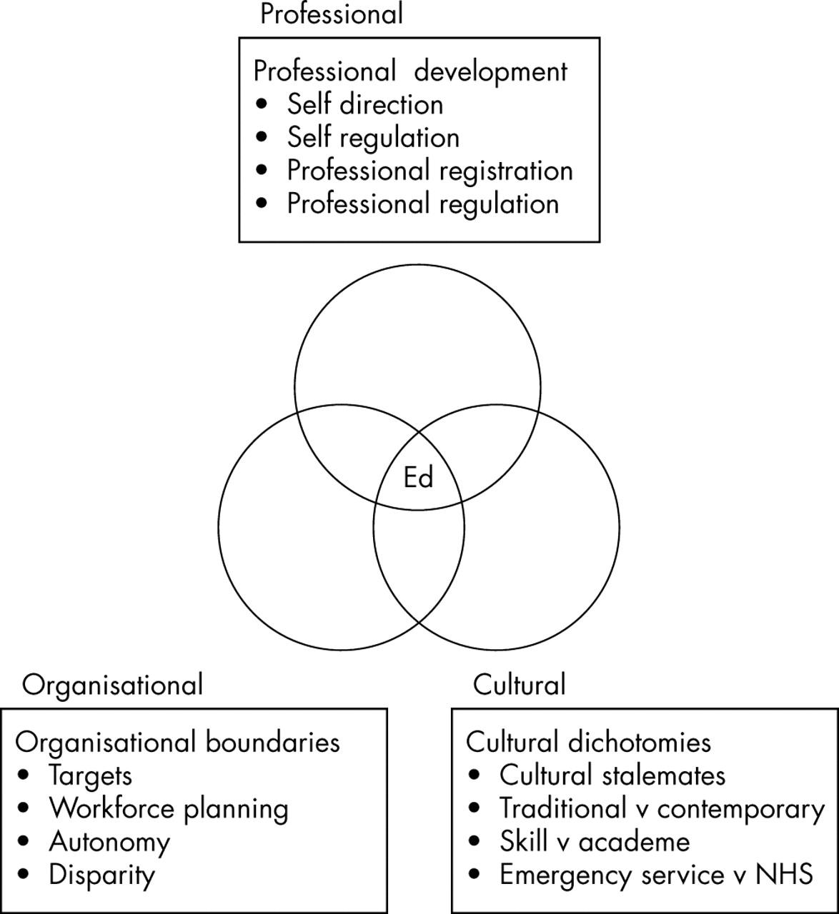 contemporary uk paramedical training and education how do we train