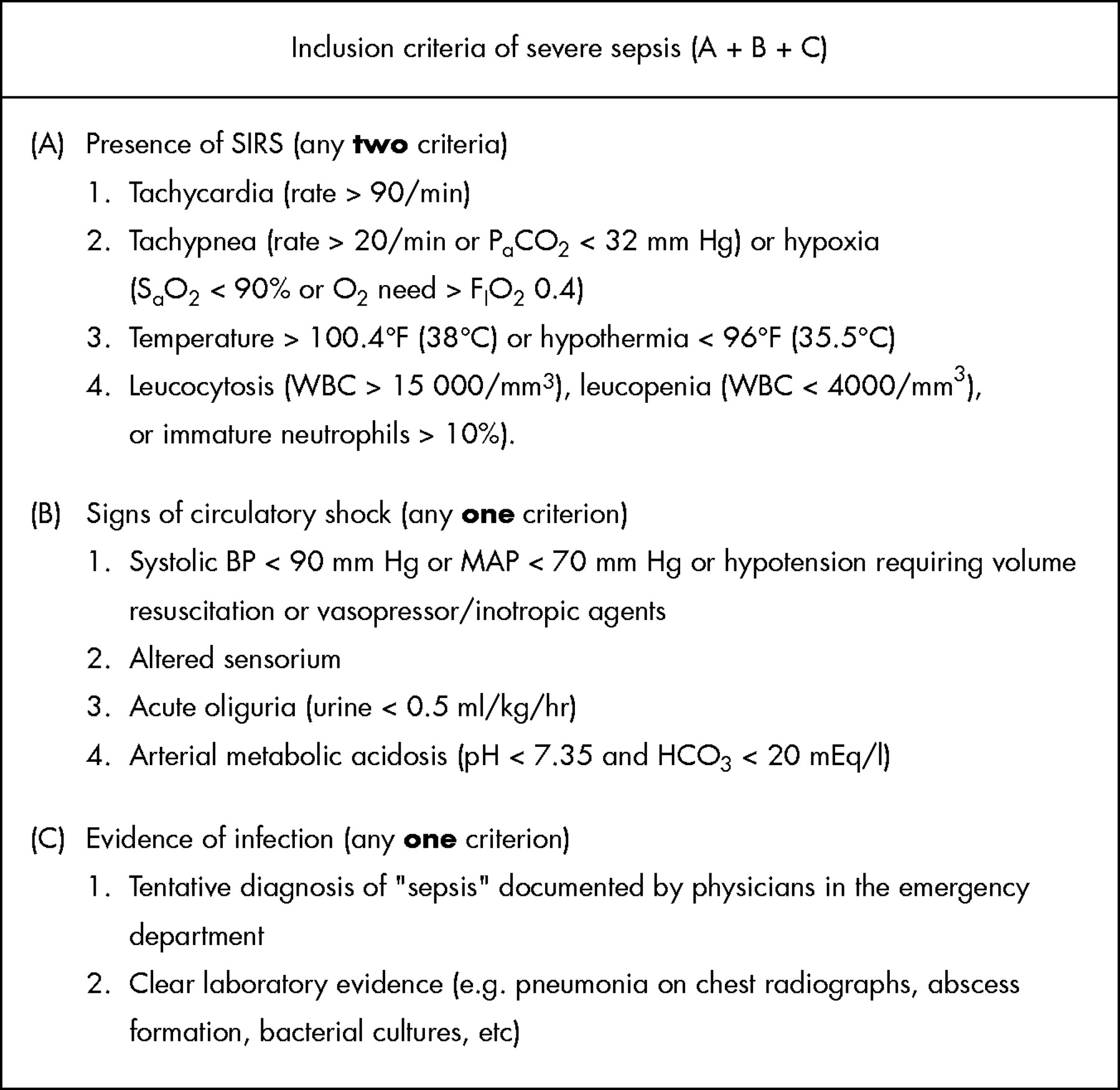Risk stratification of severe sepsis patients in the emergency