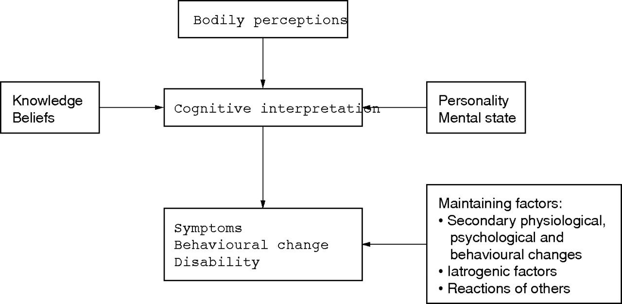 the influence of social factors on the individual experience of pain Biological, psychological and social factors influence individual  that pain is a  variable personal experience that is influenced by genetics but.