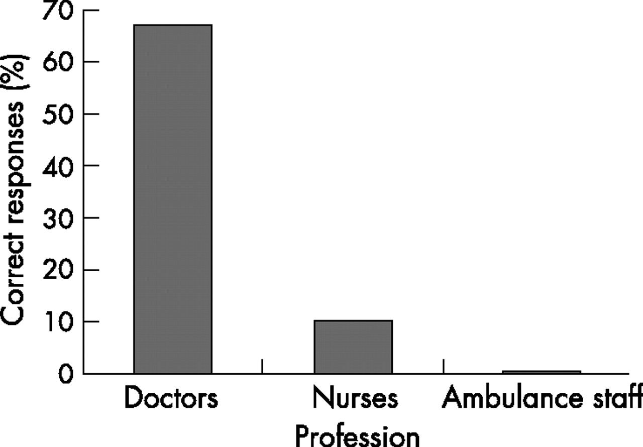 How much do emergency healthcare workers know about