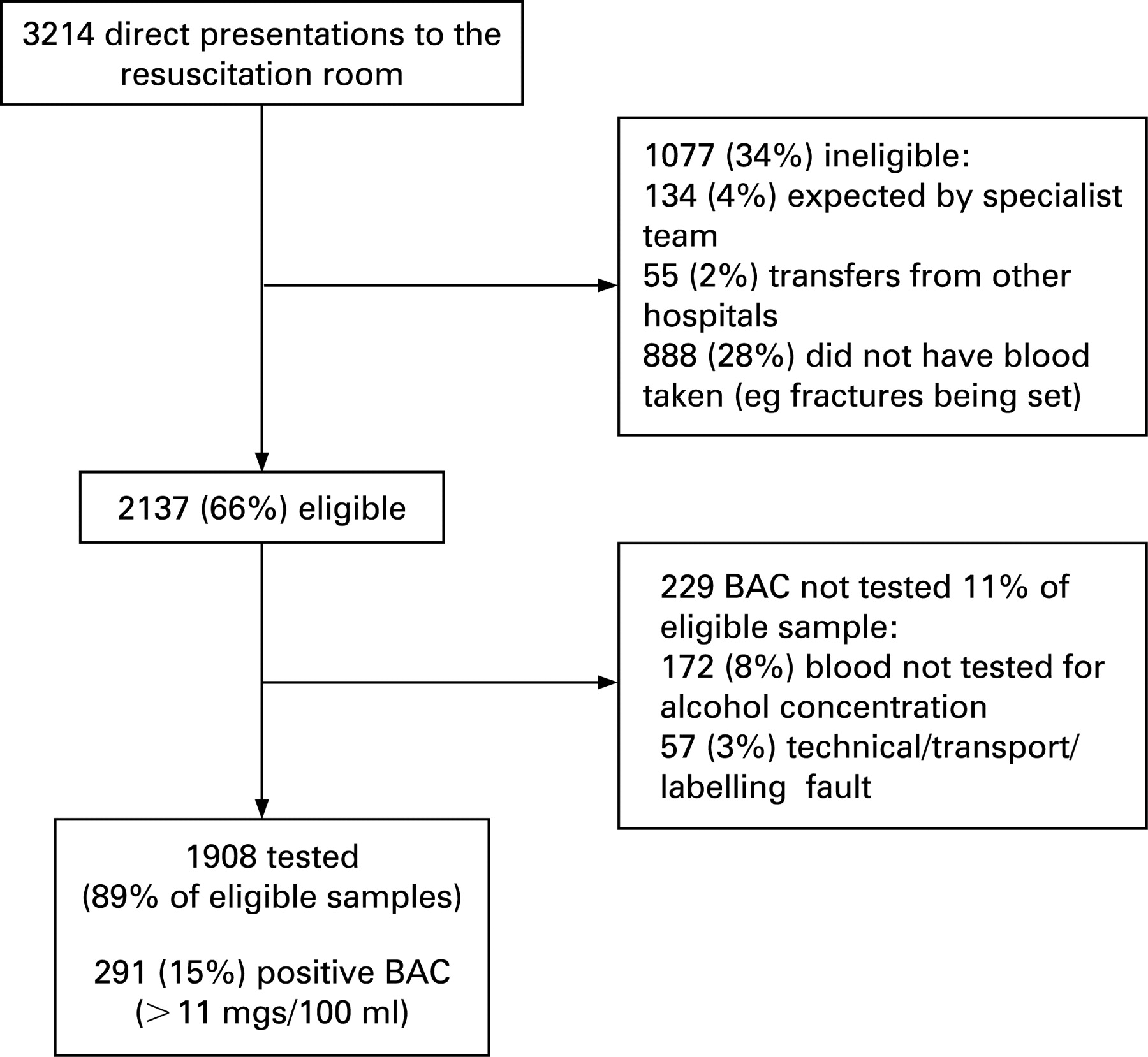 Resuscitation Room Blood Alcohol Concentrations: One-year