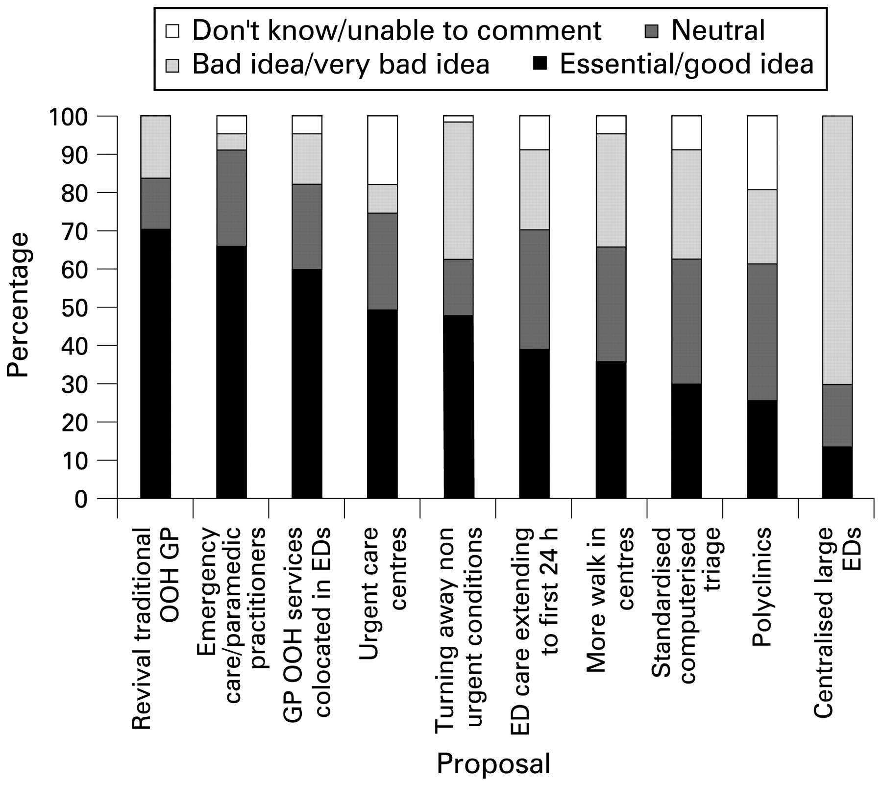 Perception of emergency medicine by consultants and specialist
