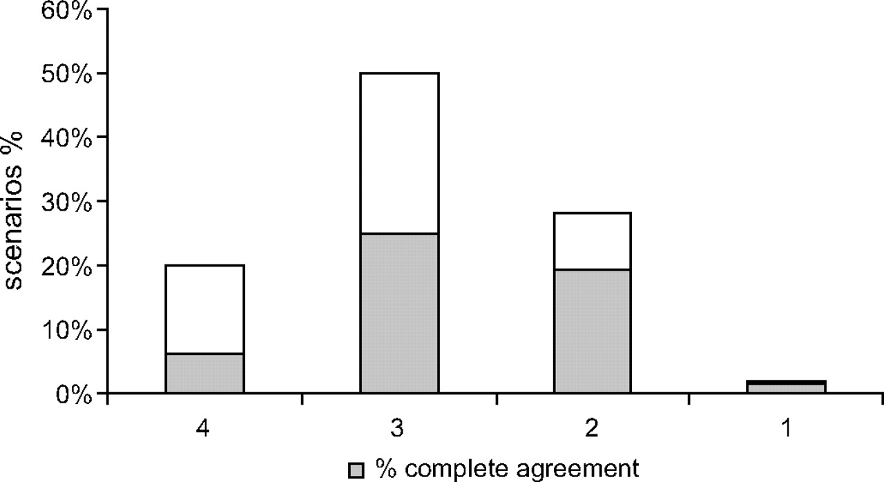 reliability and validity of an italian four level emergency triage