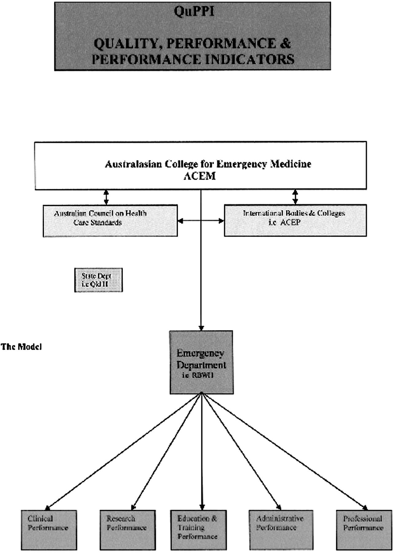 emergency departments richardson 28 suppl 1 a4 emergency