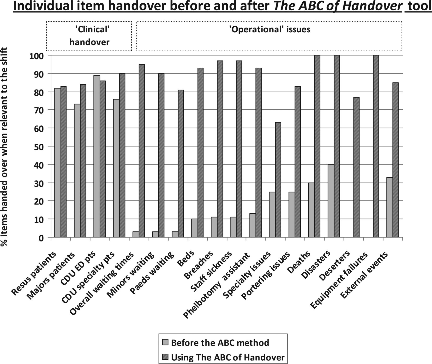 The ABC of handover: impact on shift handover in the