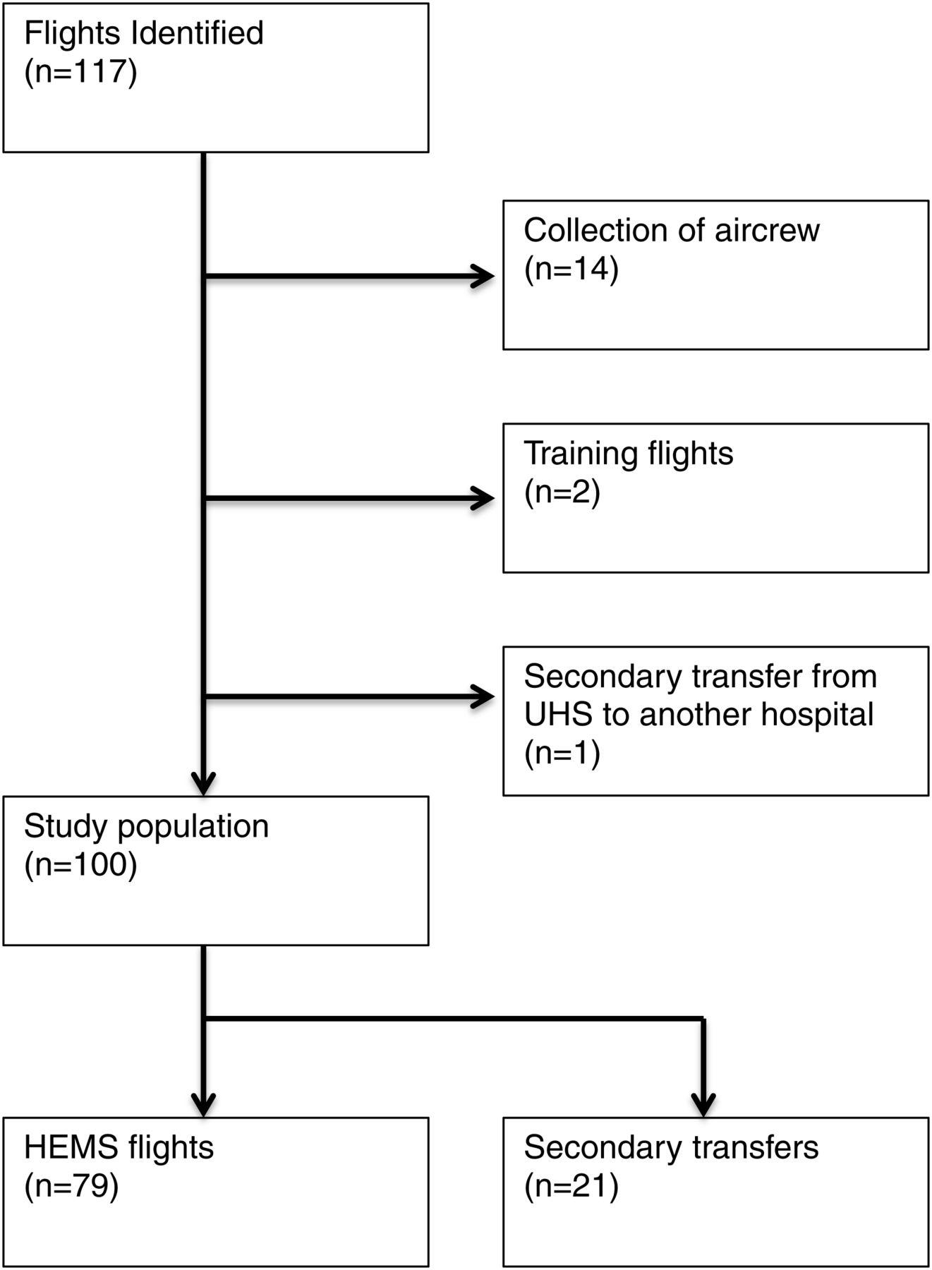 emergency medicine toronto notes pdf