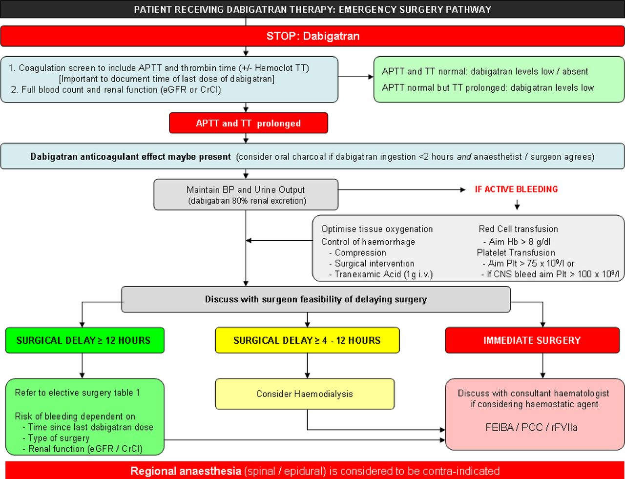 the acute management of haemorrhage surgery and overdose in