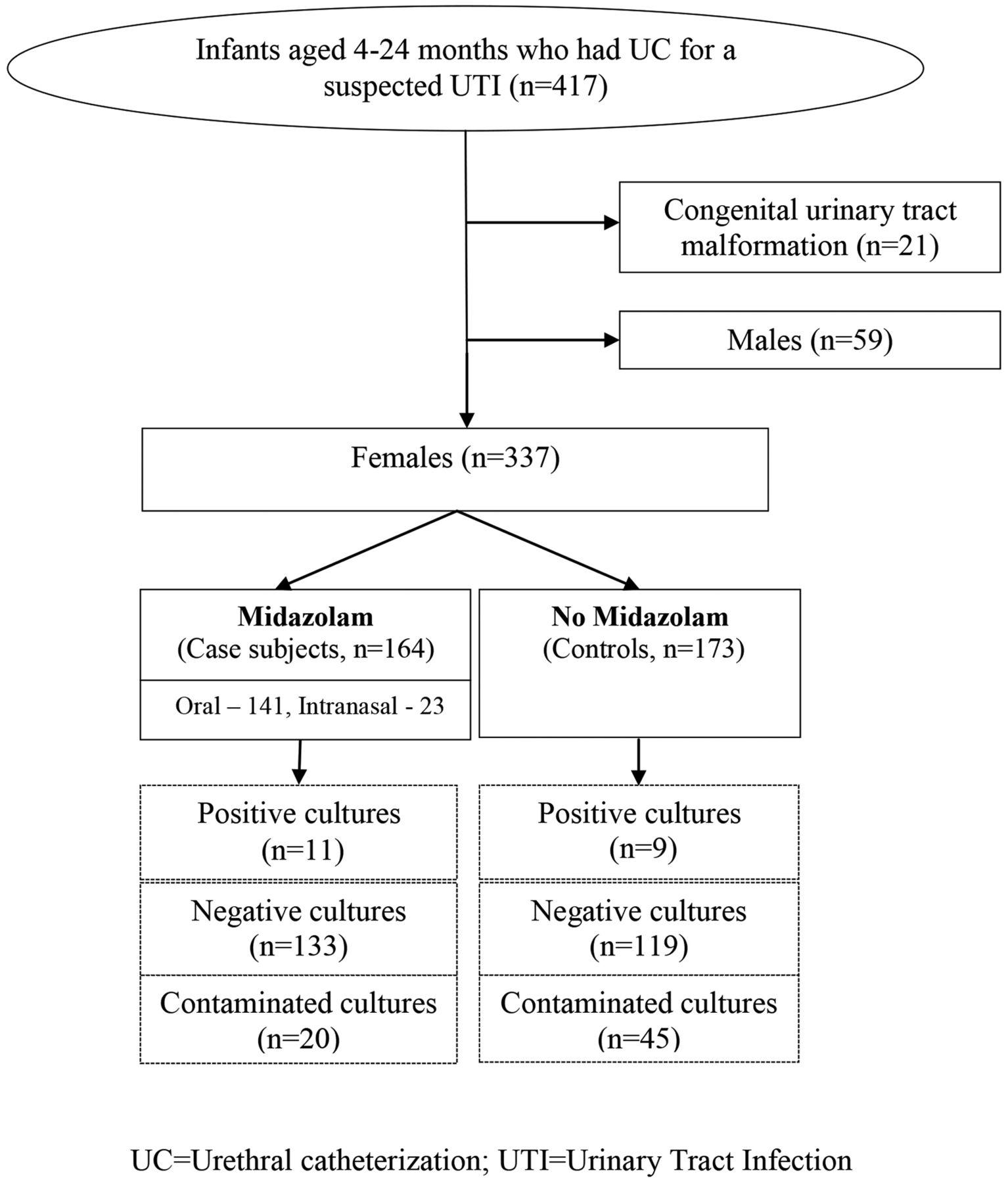Midazolam for urethral catheterisation in female infants