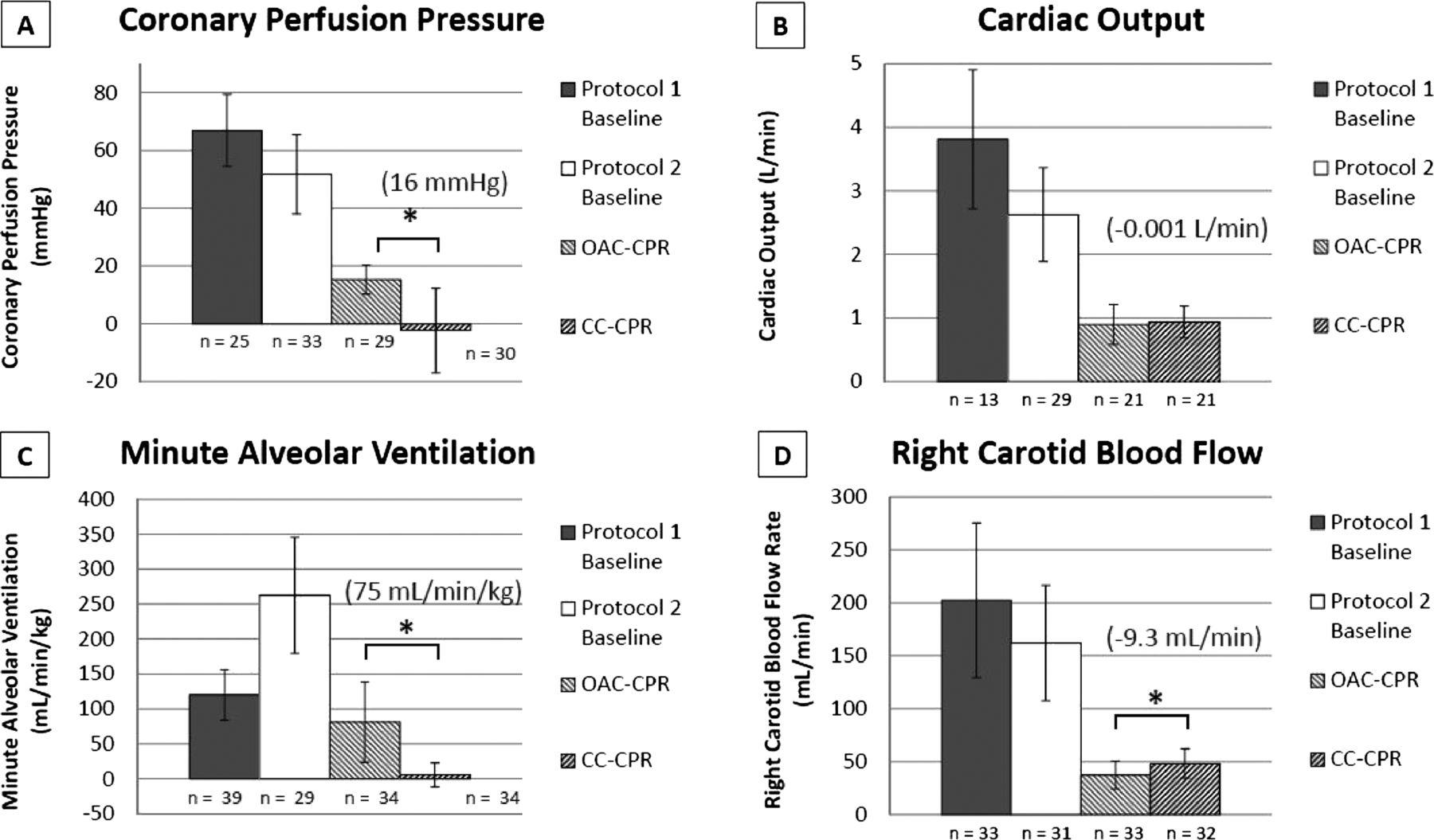 Comparison of cpr outcome predictors between rhythmic abdominal download figure xflitez Gallery