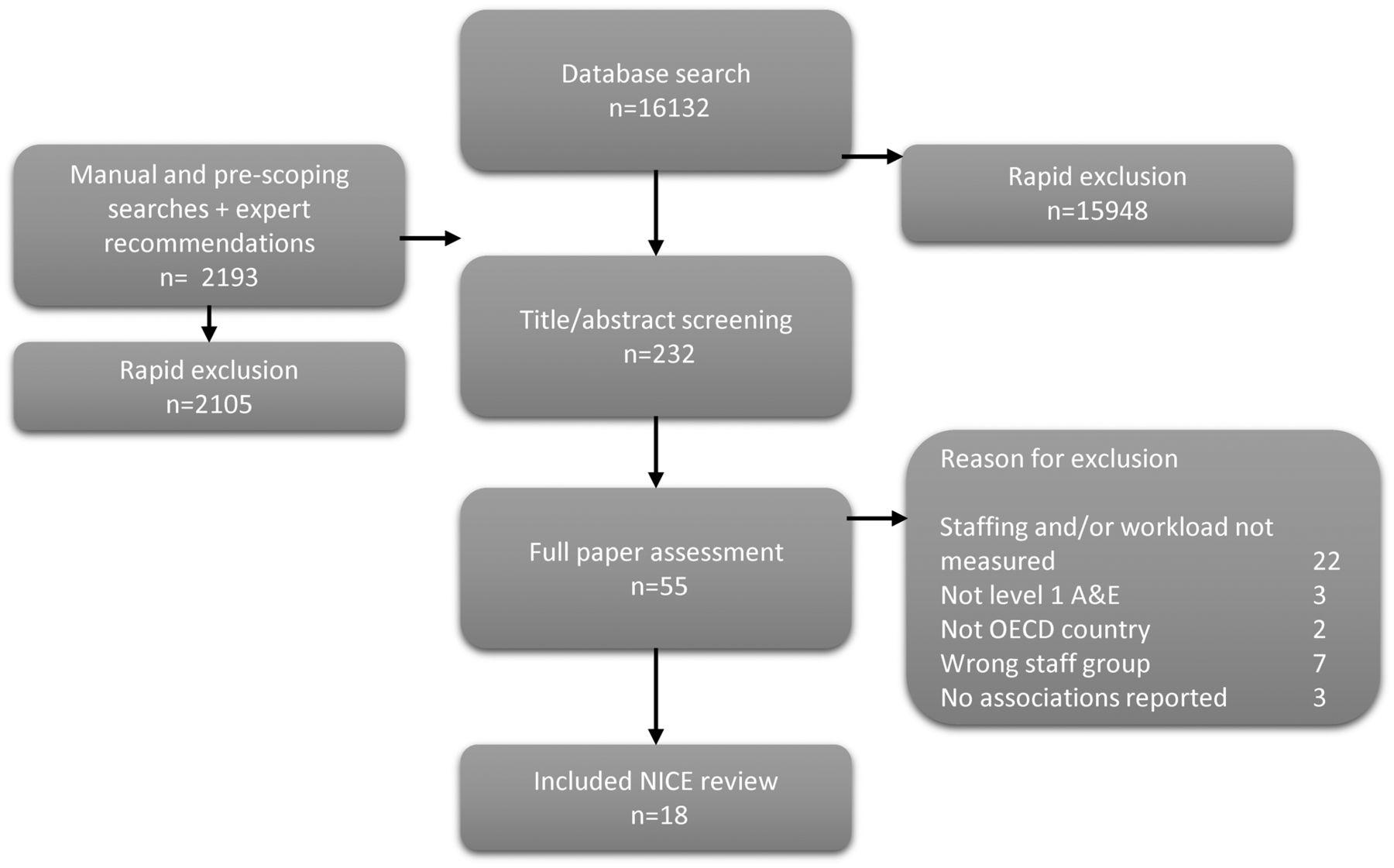 Safe staffing for nursing in emergency departments: evidence