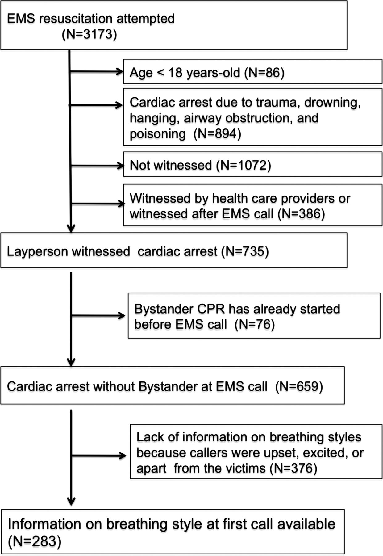 Abnormal breathing of sudden cardiac arrest victims described by
