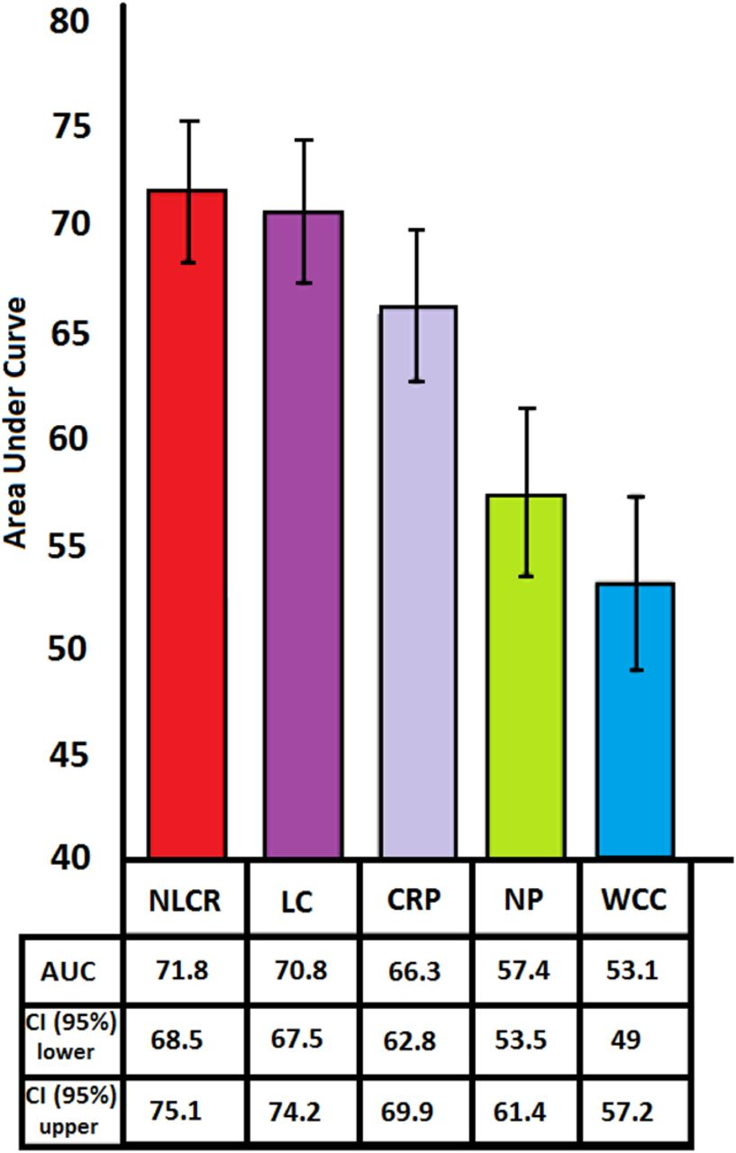 Neutrophil to lymphocyte count ratio as an early indicator