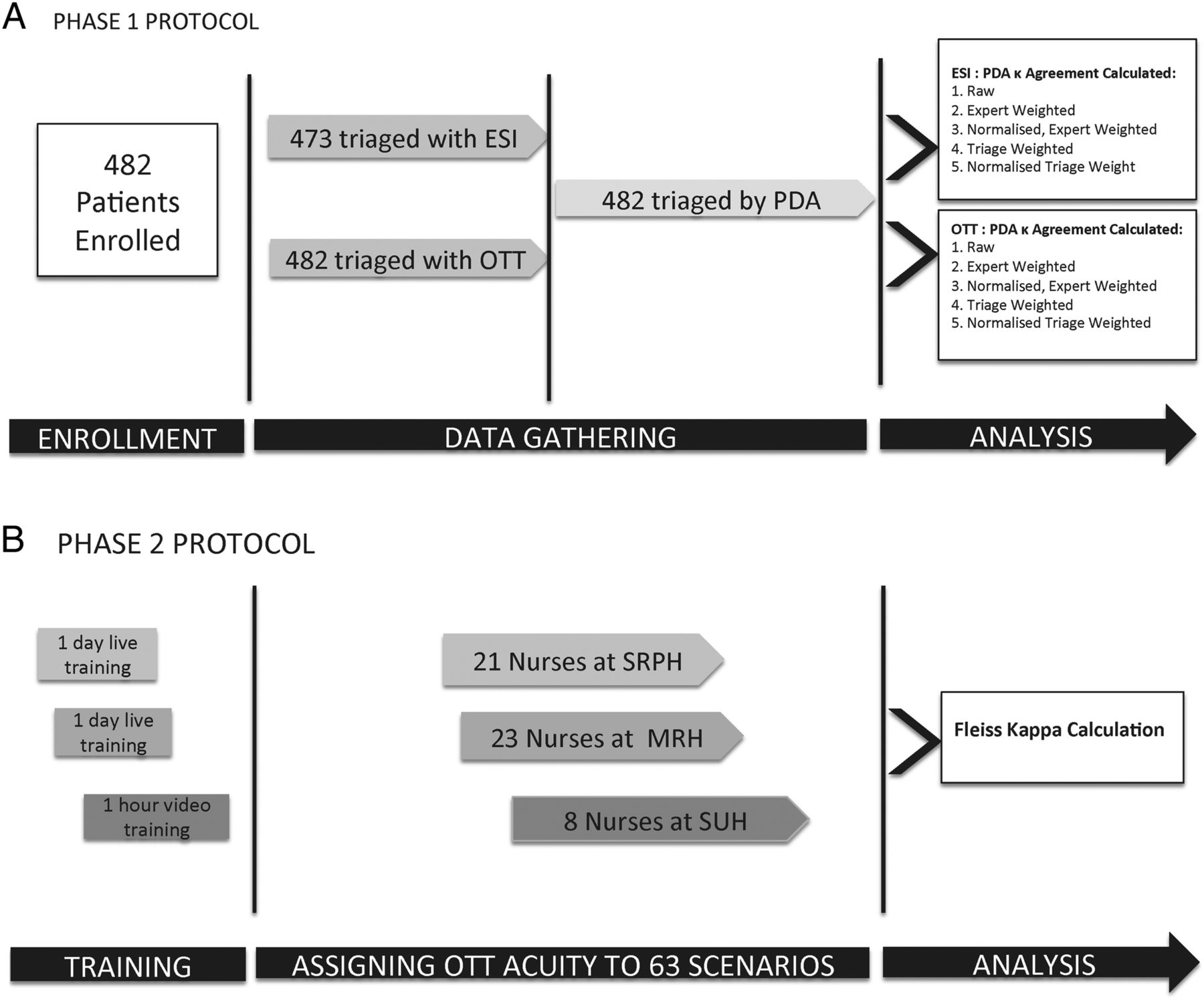 One-two-triage: validation and reliability of a novel