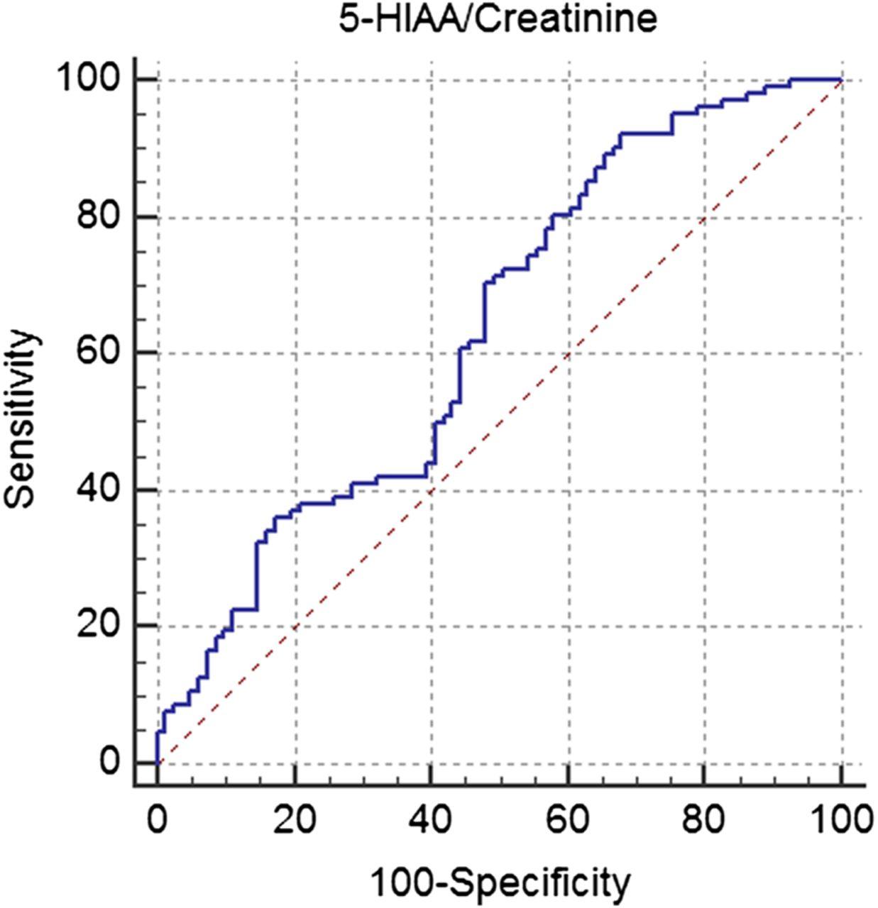 Does elevated urinary 5-hydroxyindole acetic acid level