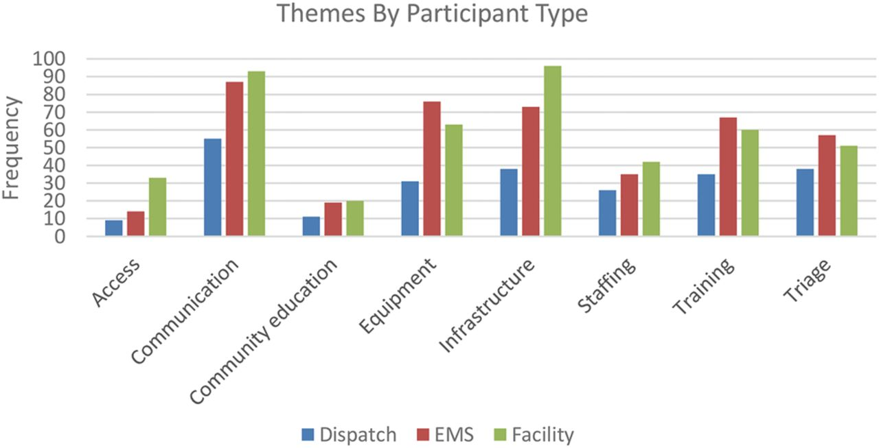 Defining and improving the role of emergency medical services in download figure open in new tab download powerpoint figure 1 frequency of themes by participant type ems emergency medical services fandeluxe Image collections