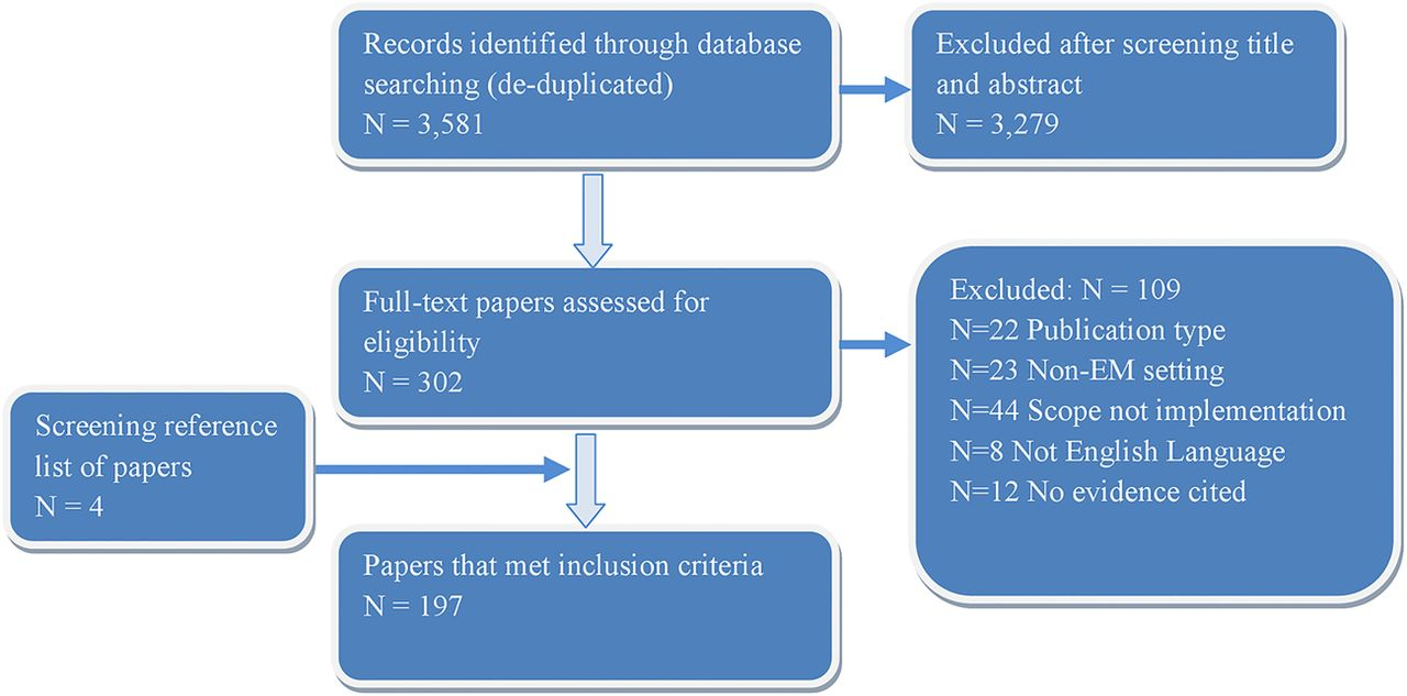Implementation research in emergency medicine: a systematic scoping