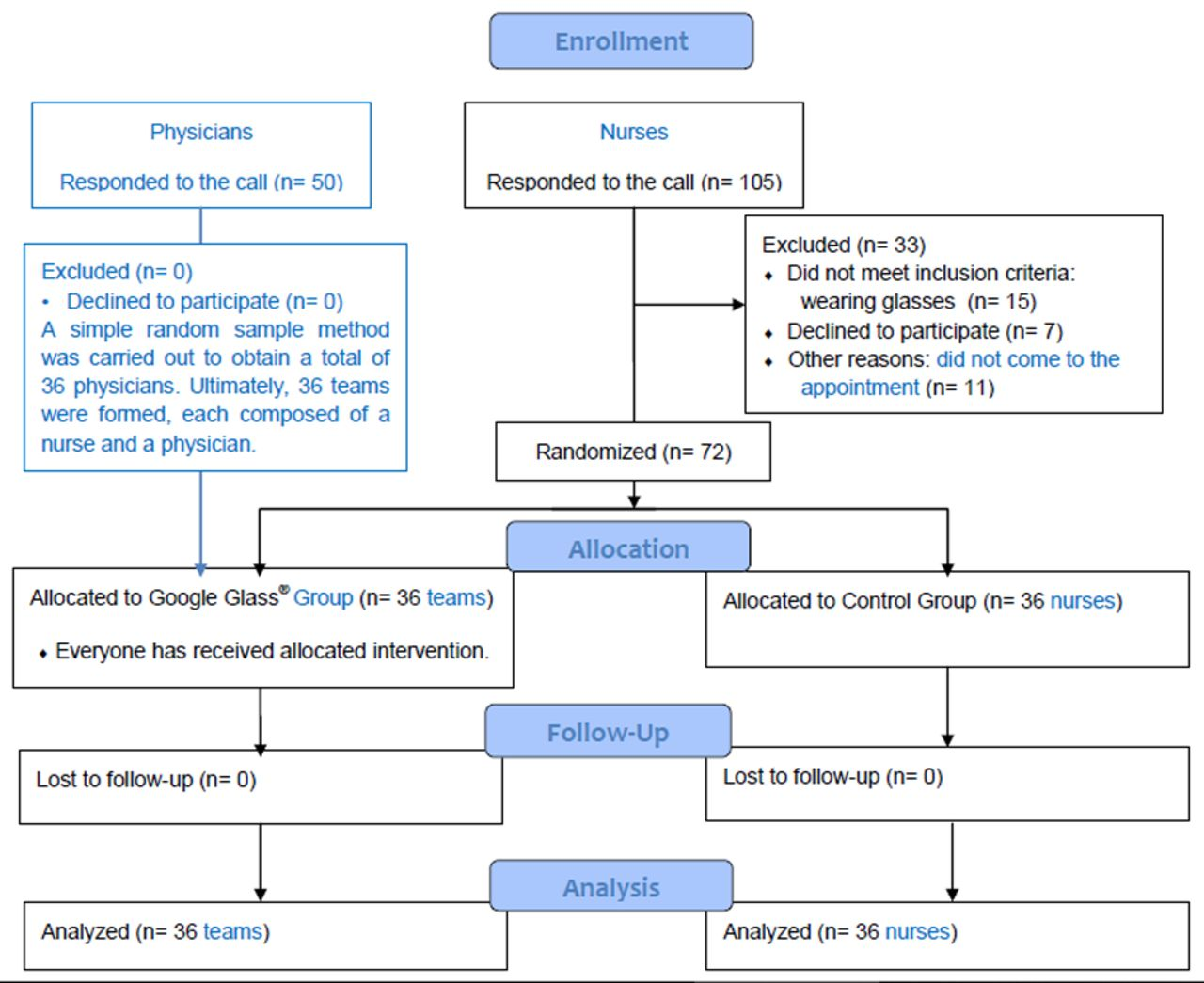 Randomised clinical simulation designed to evaluate the effect of download figure ccuart Choice Image