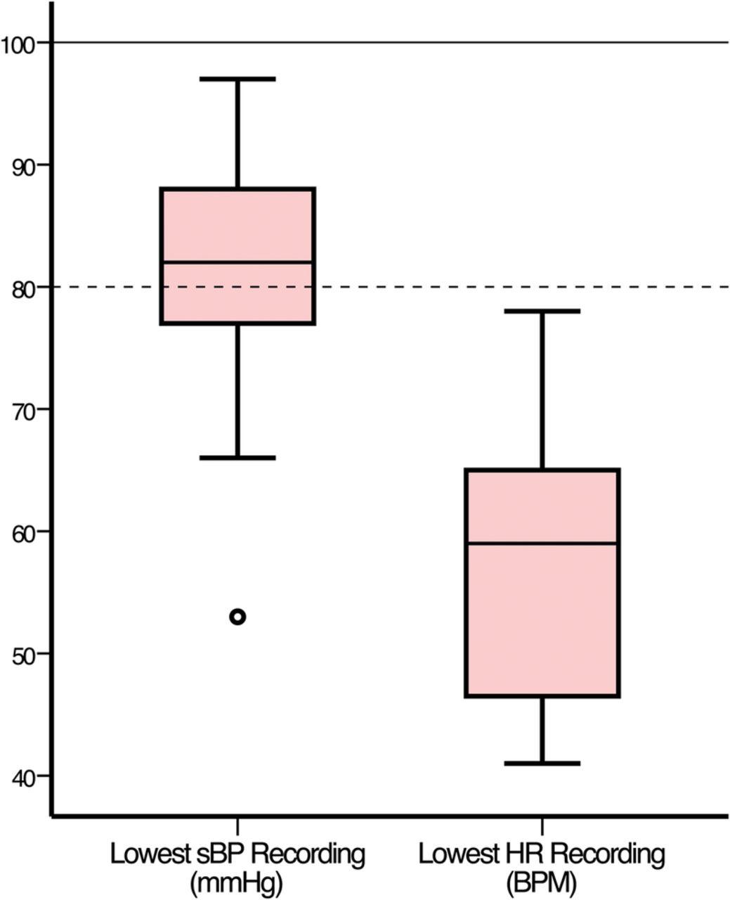 Presentation of neurogenic shock within the emergency