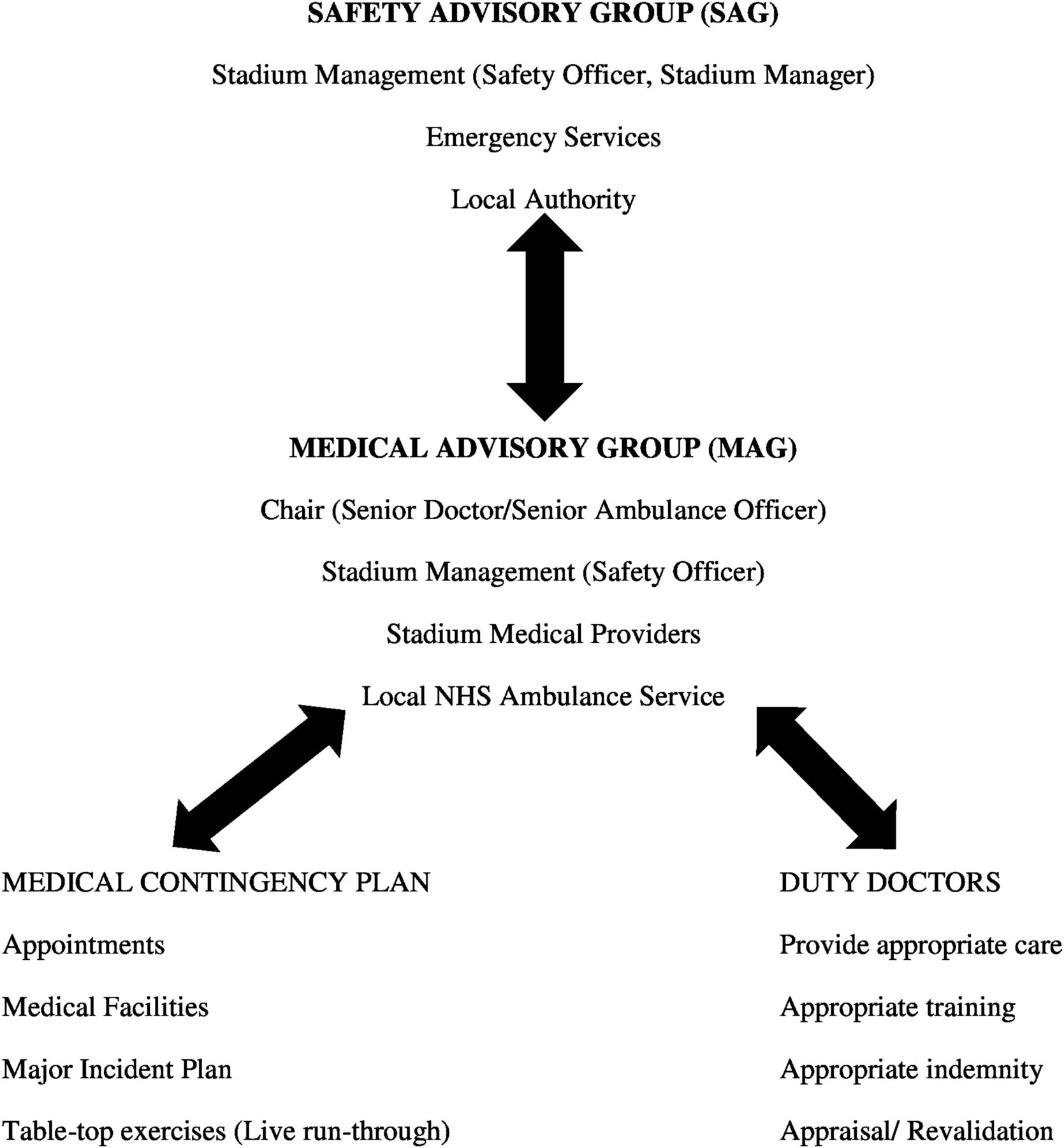 A practical approach to Events Medicine provision