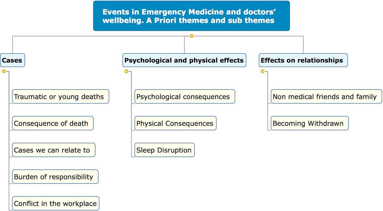 How events in emergency medicine impact doctors