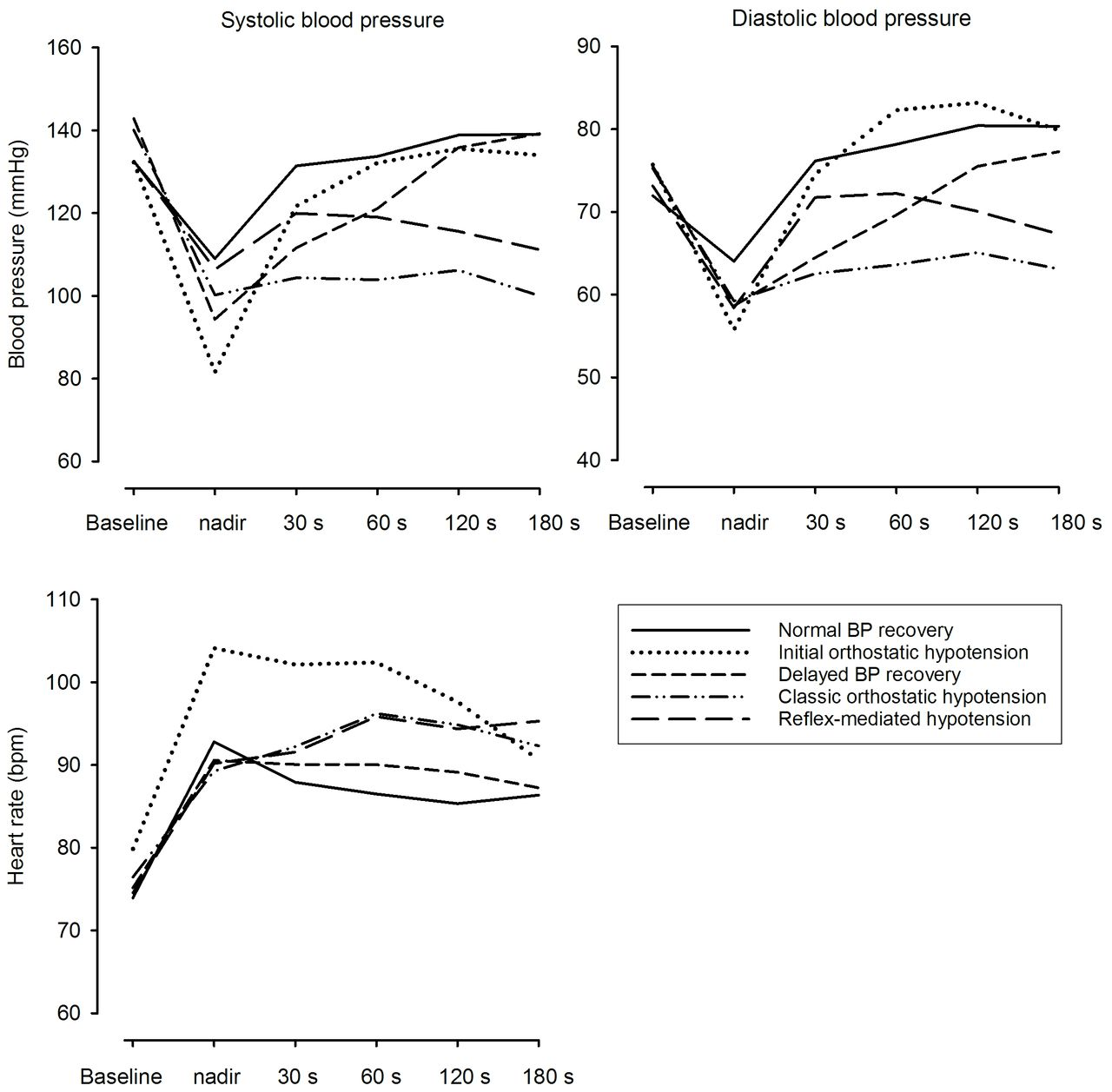 Orthostatic blood pressure recovery patterns in suspected