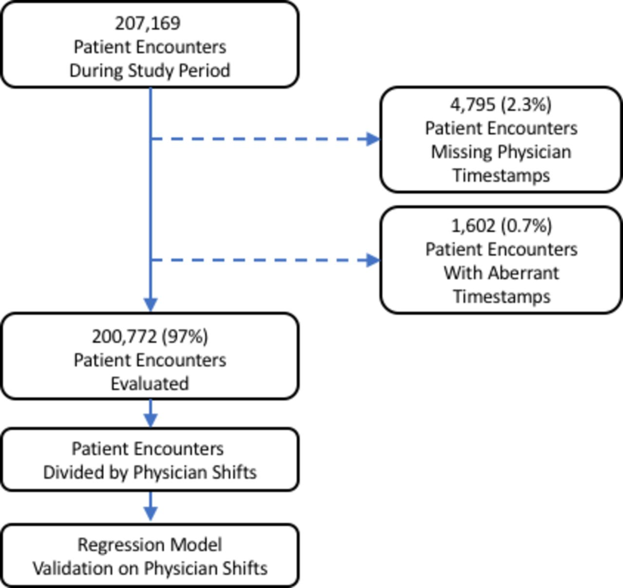 Modelling attending physician productivity in the emergency