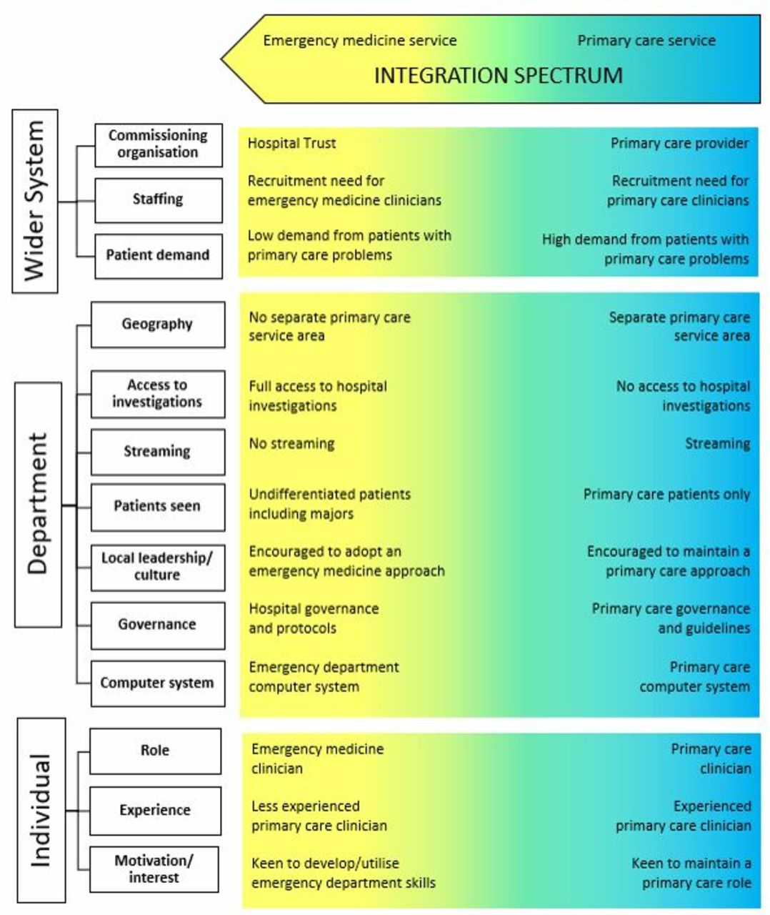 Taxonomy of the form and function of primary care services ...