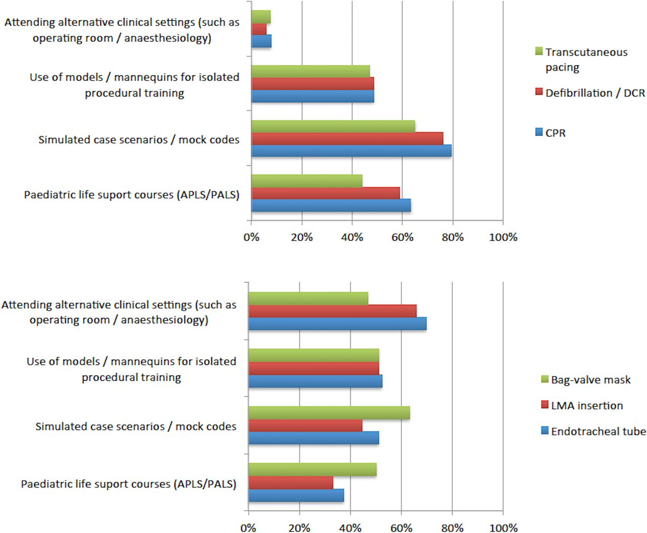 Preferred learning modalities and practice for critical