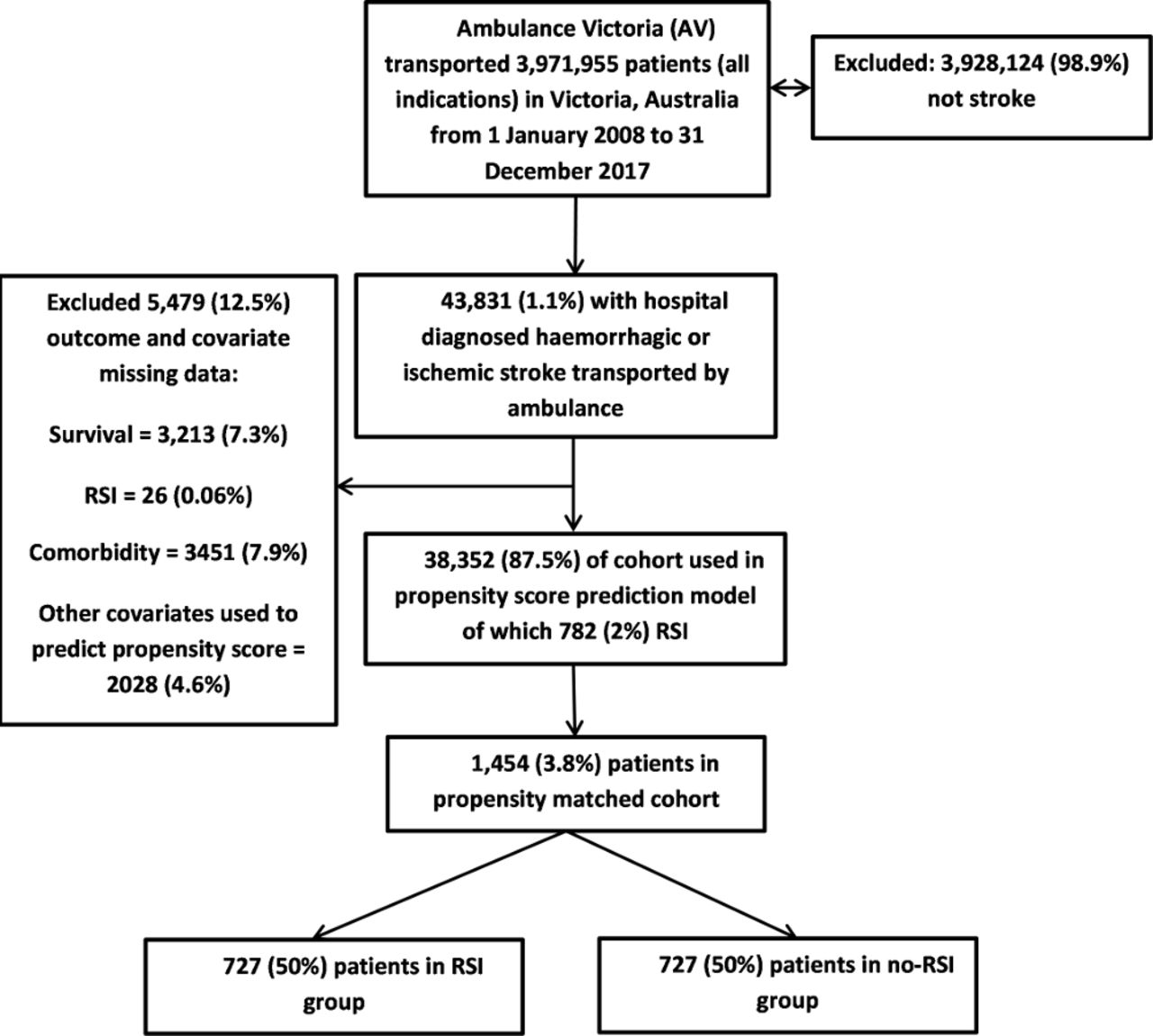 The association of paramedic rapid sequence intubation and