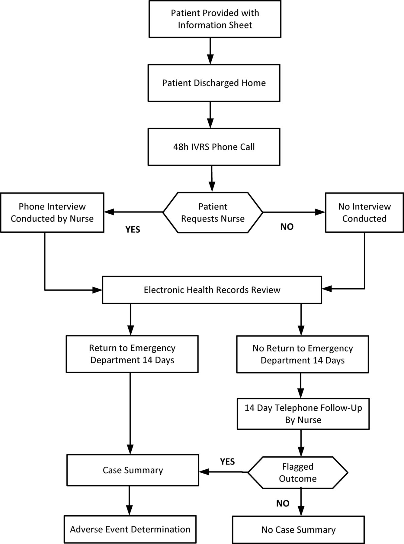 the feasibility of an interactive voice response system ivrs for